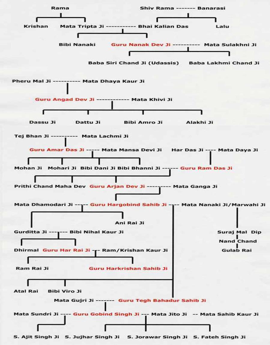 guru gobind singh ji family tree wwwpixsharkcom